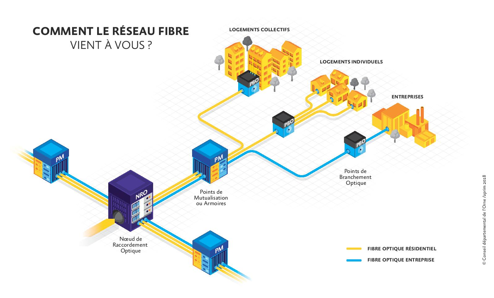 CD61 Infographie Fibre THD 2018 OK DERNIERE VERSION AUGURE