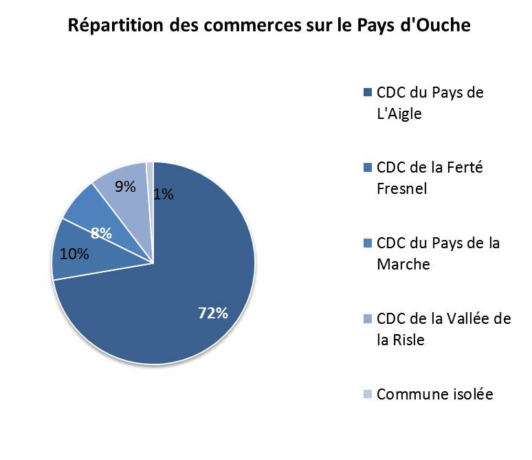 commerce ouche